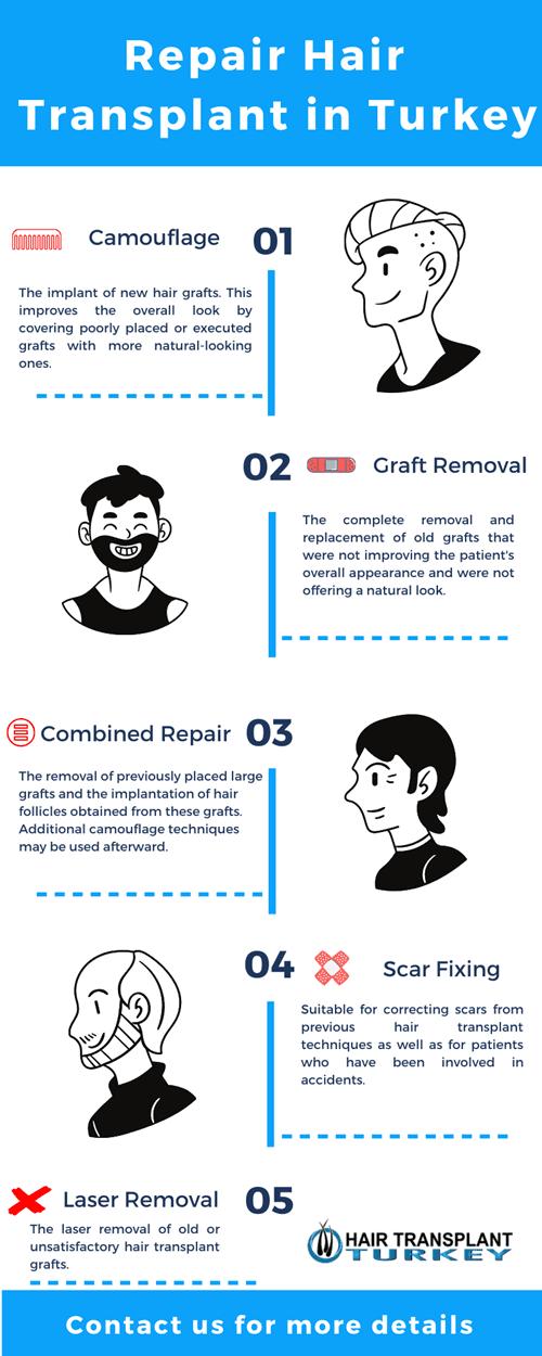Repair Hair Transplant in Turkey